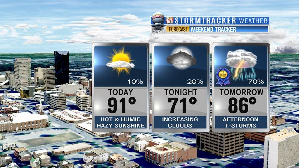 Hot and Humid with Scattered Storms Wednesday
