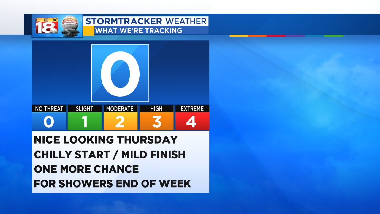 Tracking a Good Looking Thursday